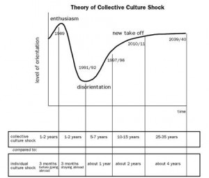 Way to overcome culture shock